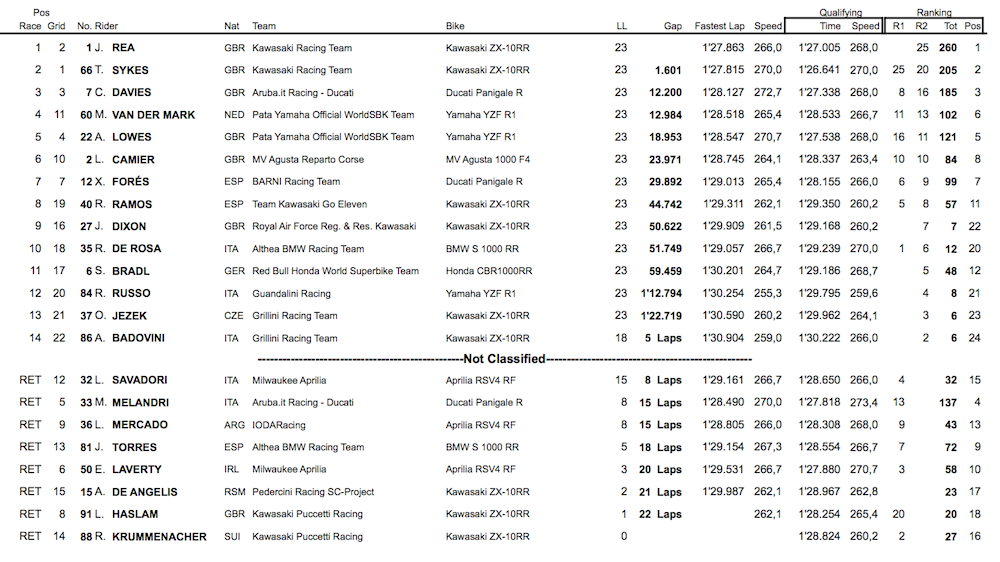 race2result
